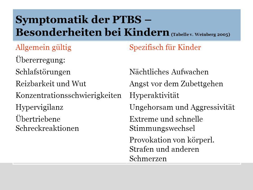 Symptomatik der PTBS – Besonderheiten bei Kindern (Tabelle v. Weinberg 2005) Allgemein gültigSpezifisch für Kinder Übererregung: Schlafstörungen Reizb