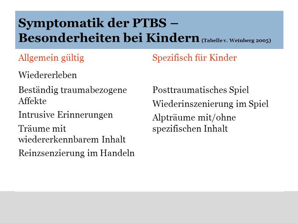 Symptomatik der PTBS – Besonderheiten bei Kindern (Tabelle v. Weinberg 2005) Allgemein gültigSpezifisch für Kinder Wiedererleben Beständig traumabezog