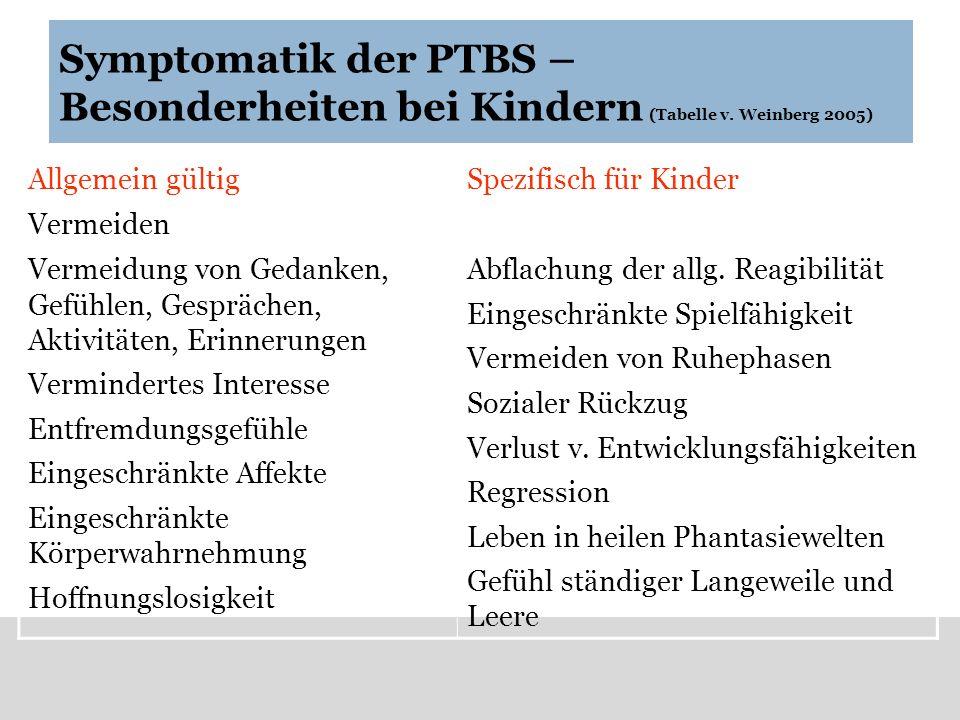 Symptomatik der PTBS – Besonderheiten bei Kindern (Tabelle v. Weinberg 2005) Allgemein gültigSpezifisch für Kinder Vermeiden Vermeidung von Gedanken,