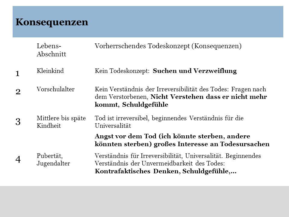 Konsequenzen Lebens- Abschnitt Vorherrschendes Todeskonzept (Konsequenzen) 1 KleinkindKein Todeskonzept: Suchen und Verzweiflung 2 VorschulalterKein V