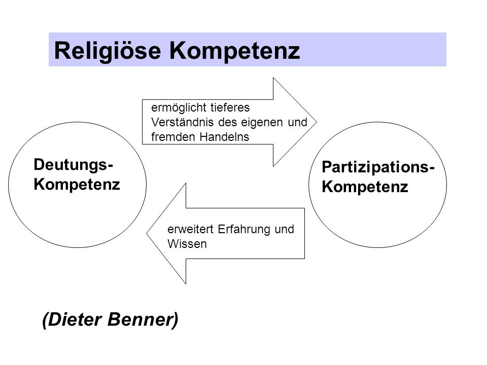 Religiöse Kompetenz Deutungs- Kompetenz Partizipations- Kompetenz (Dieter Benner) ermöglicht tieferes Verständnis des eigenen und fremden Handelns erw