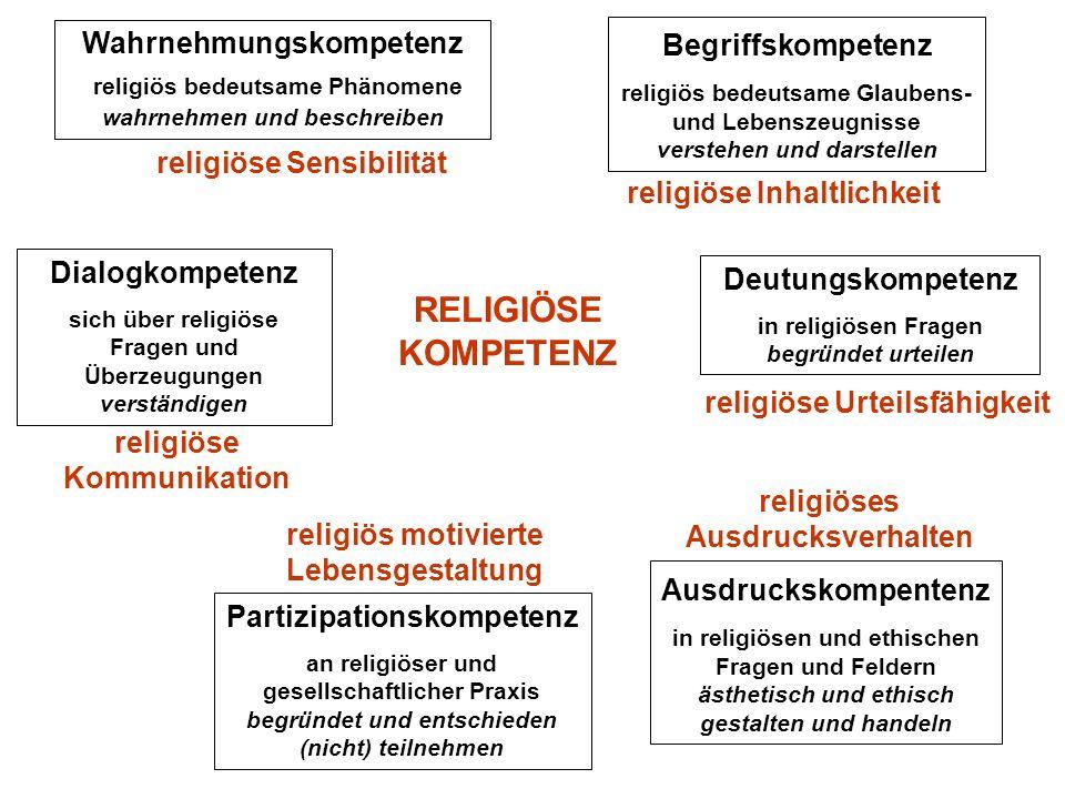 RELIGIÖSE KOMPETENZ religiöse Sensibilität religiöse Inhaltlichkeit religiös motivierte Lebensgestaltung religiöses Ausdrucksverhalten religiöse Kommu