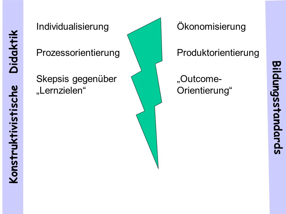 Konstruktivistische Didaktik Individualisierung Prozessorientierung Skepsis gegenüber Lernzielen Kontextualisierung Skepsis gegenüber Leistungsmessung Bildungsstandards Ökonomisierung Produktorientierung Outcome- Orientierung (Inter-)Nationale Vergleichbarkeit Valide Evaluation Kompetenz- Orientierung Religiöses Lernen als Transformation