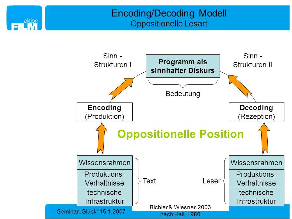 Seminar Glück 15.1.2007 Bedeutung Encoding/Decoding Modell Oppositionelle Lesart Sinn - Strukturen I Sinn - Strukturen II Programm als sinnhafter Disk