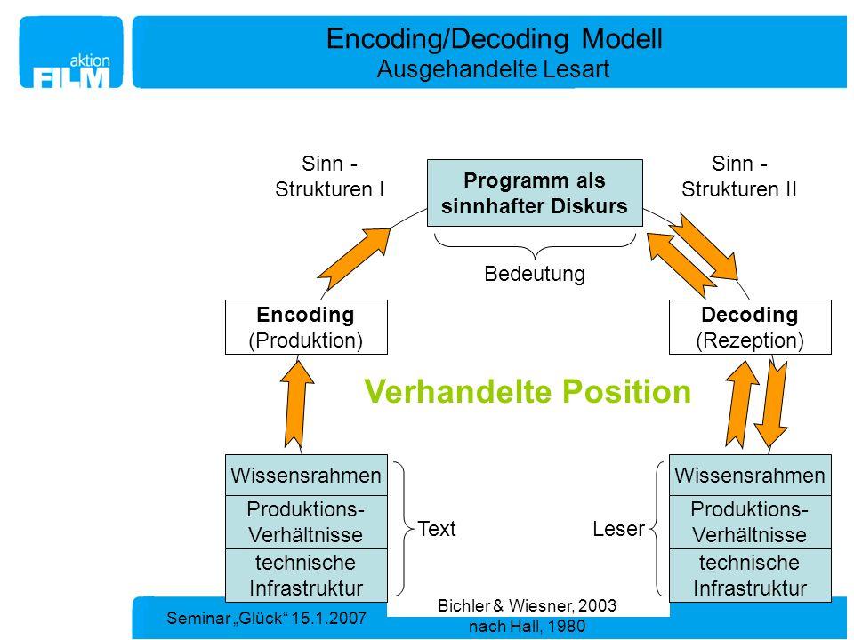 Seminar Glück 15.1.2007 Bedeutung Encoding/Decoding Modell Ausgehandelte Lesart Sinn - Strukturen I Sinn - Strukturen II Programm als sinnhafter Disku