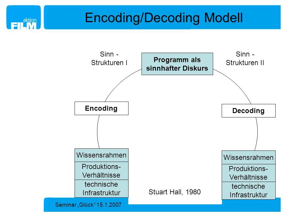 Seminar Glück 15.1.2007 Encoding/Decoding Modell Encoding Decoding Wissensrahmen Produktions- Verhältnisse technische Infrastruktur Wissensrahmen Prod