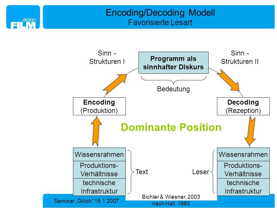 Seminar Glück 15.1.2007 Bedeutung Encoding/Decoding Modell Favorisierte Lesart Sinn - Strukturen I Sinn - Strukturen II Programm als sinnhafter Diskur
