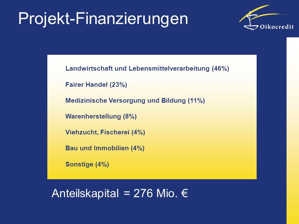 Anteilskapital = 276 Mio.