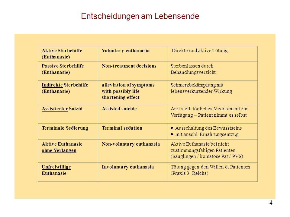 4 Aktive Sterbehilfe (Euthanasie) Voluntary euthanasia Direkte und aktive Tötung Passive Sterbehilfe (Euthanasie) Non-treatment decisionsSterbenlassen