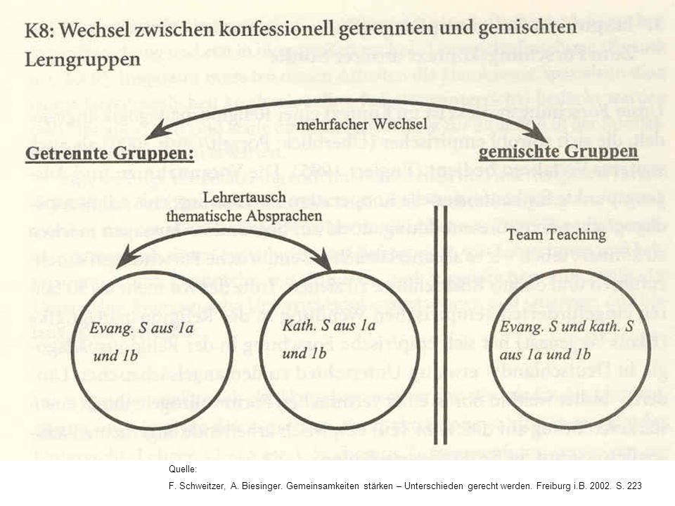 Quelle: F. Schweitzer, A. Biesinger. Gemeinsamkeiten stärken – Unterschieden gerecht werden. Freiburg i.B. 2002. S. 223