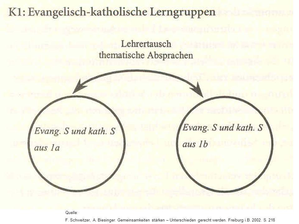 Quelle: F. Schweitzer, A. Biesinger. Gemeinsamkeiten stärken – Unterschieden gerecht werden. Freiburg i.B. 2002. S. 218