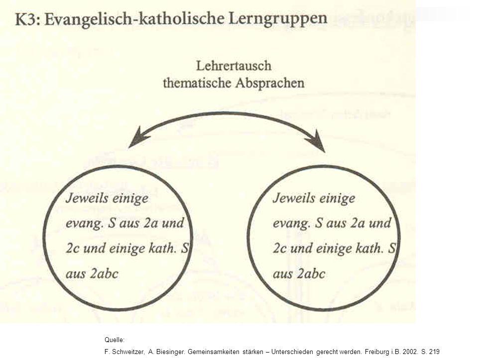 Quelle: F. Schweitzer, A. Biesinger. Gemeinsamkeiten stärken – Unterschieden gerecht werden. Freiburg i.B. 2002. S. 219