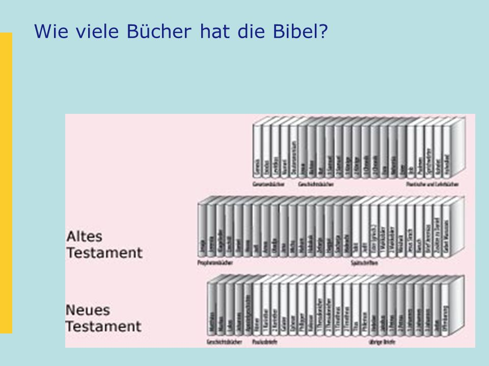 Entstehung der Bibel Die Bibel wurde in einem Zeitraum von 1600 Jahren geschrieben.