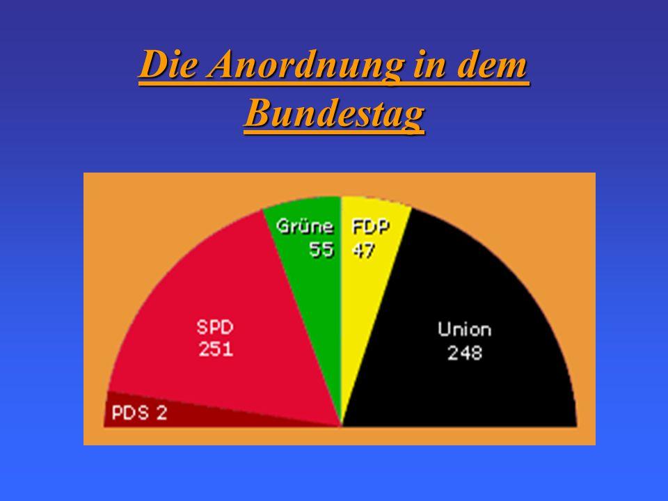 FDP Freie Demokratische Partei Liberale Partei, die nicht so groß ist Bündniss 90/Die Grünen PDS Partei des Demokratischen Sozialismus Sie entstand au