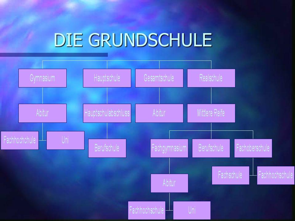 In Deutschland gehen die Kinder 4 Jahre in die Grundschule. Dann haben sie die Wahl zwischen dem Gymnasium, der Gesamt-, Real- und Hauptschule. Die er