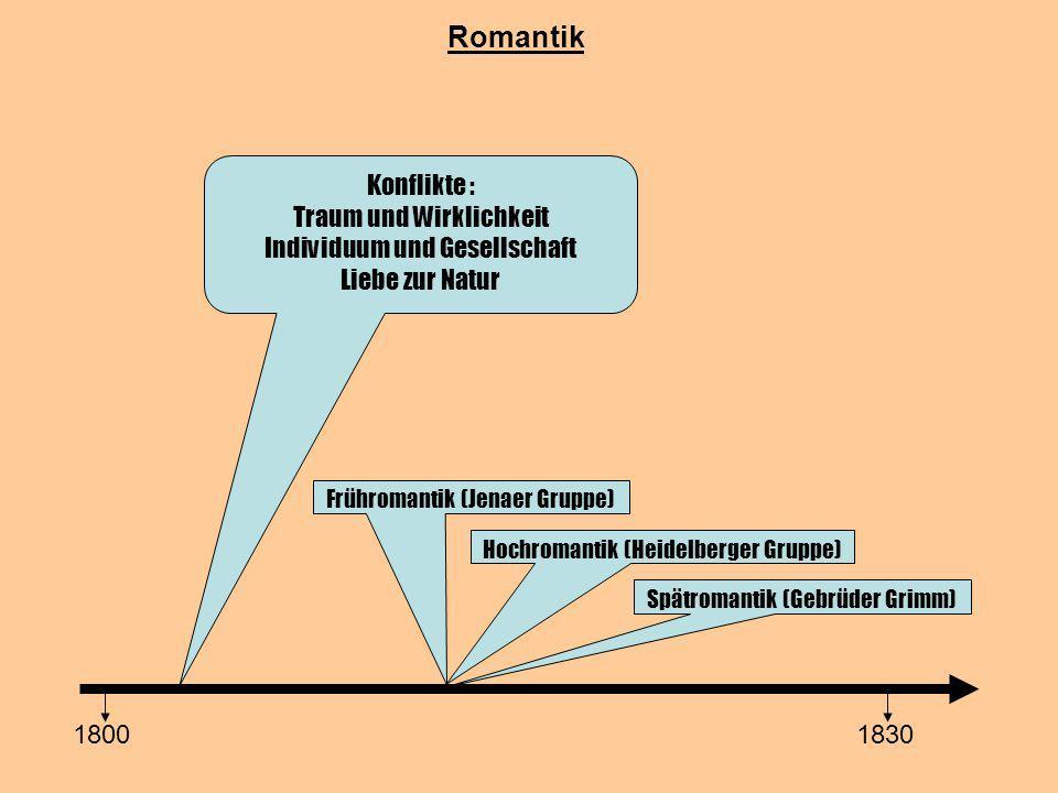 Romantik 18001830 Konflikte : Traum und Wirklichkeit Individuum und Gesellschaft Liebe zur Natur Frühromantik (Jenaer Gruppe) Hochromantik (Heidelberg