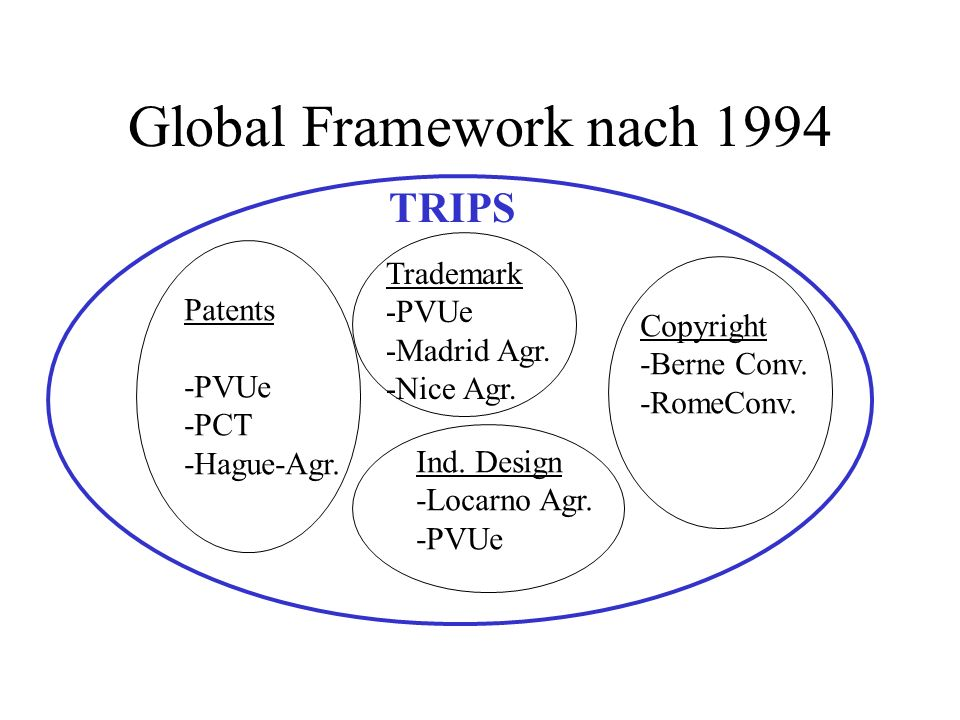 Global Framework nach 1994 TRIPS Patents -PVUe -PCT -Hague-Agr. Trademark -PVUe -Madrid Agr. -Nice Agr. Ind. Design -Locarno Agr. -PVUe Copyright -Ber