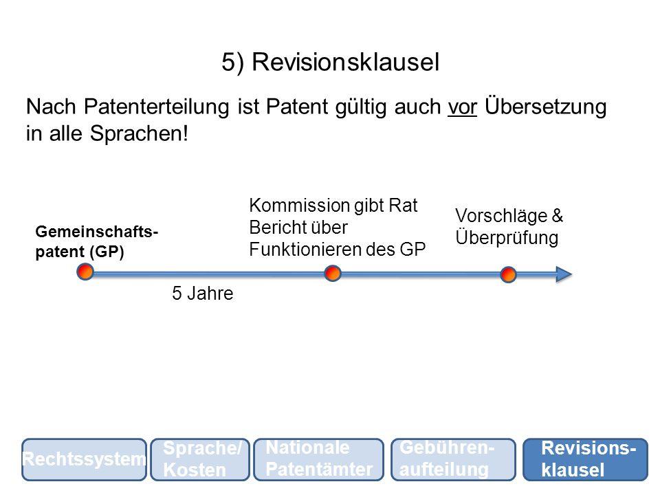 5) Revisionsklausel Nach Patenterteilung ist Patent gültig auch vor Übersetzung in alle Sprachen! Gemeinschafts- patent (GP) 5 Jahre Kommission gibt R
