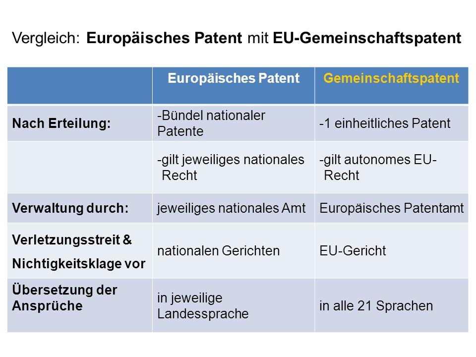 Vergleich: Europäisches Patent mit EU-Gemeinschaftspatent Europäisches PatentGemeinschaftspatent Nach Erteilung: -Bündel nationaler Patente -1 einheit