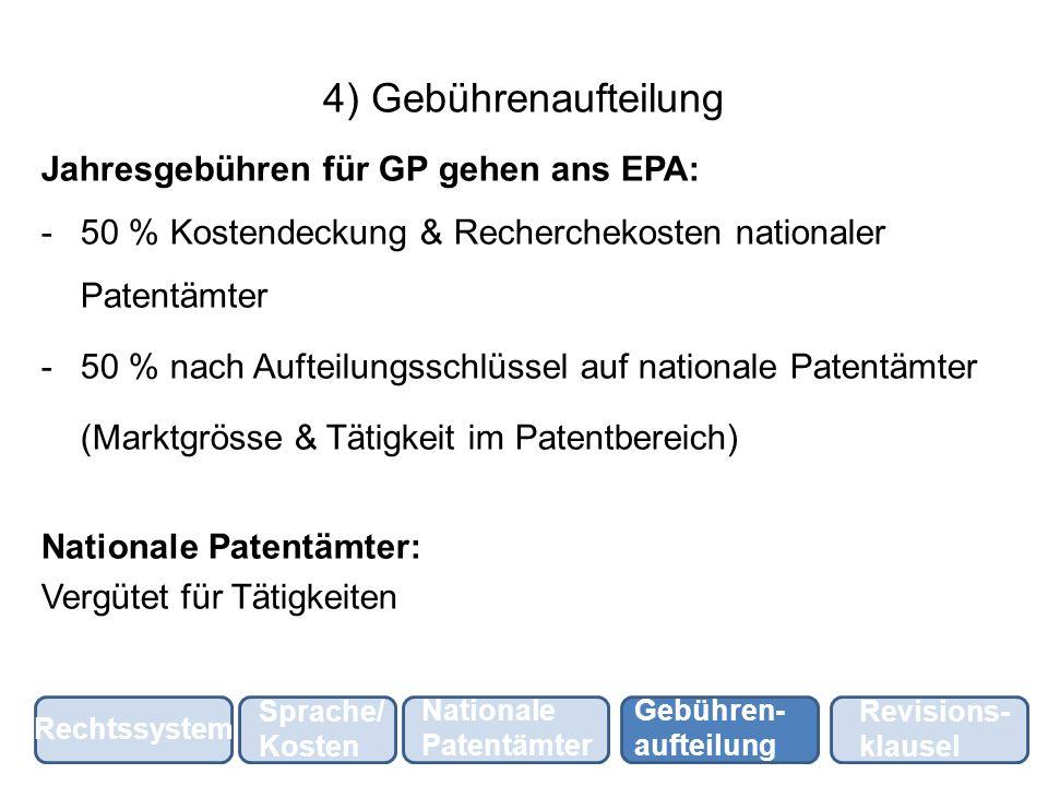 4) Gebührenaufteilung Jahresgebühren für GP gehen ans EPA: -50 % Kostendeckung & Recherchekosten nationaler Patentämter -50 % nach Aufteilungsschlüsse