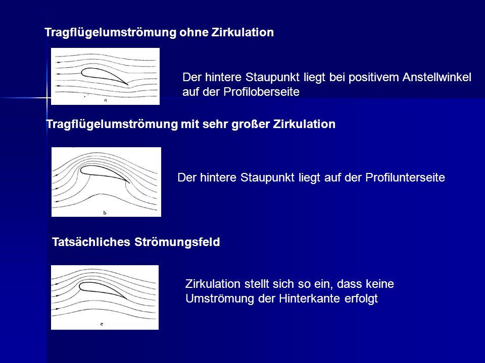 Der hintere Staupunkt liegt bei positivem Anstellwinkel auf der Profiloberseite Tragflügelumströmung ohne Zirkulation Tragflügelumströmung mit sehr gr