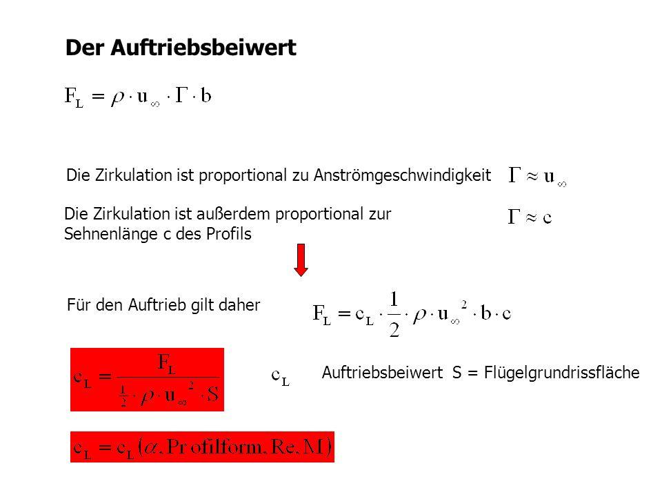 Der Auftriebsbeiwert Die Zirkulation ist proportional zu Anströmgeschwindigkeit Die Zirkulation ist außerdem proportional zur Sehnenlänge c des Profil