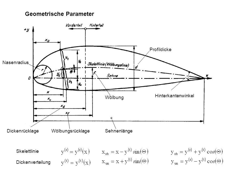 Geometrische Parameter Sehnenlänge Profildicke Wölbung DickenrücklageWölbungsrücklage Nasenradius Hinterkantenwinkel Skelettlinie Dickenverteilung