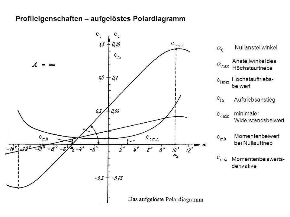 Profileigenschaften – aufgelöstes Polardiagramm Nullanstellwinkel Anstellwinkel des Höchstauftriebs Höchstauftriebs- beiwert Auftriebsanstieg minimale