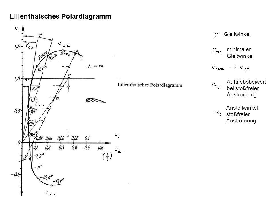 Lilienthalsches Polardiagramm Gleitwinkel minimaler Gleitwinkel Auftriebsbeiwert bei stoßfreier Anströmung Anstellwinkel stoßfreier Anströmung