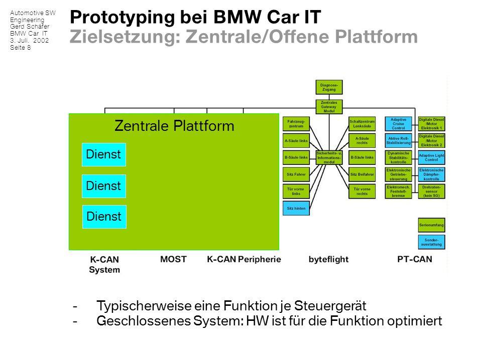 Automotive SW Engineering Gerd Schäfer BMW Car IT 3. Juli. 2002 Seite 8 - Typischerweise eine Funktion je Steuergerät - Geschlossenes System: HW ist f
