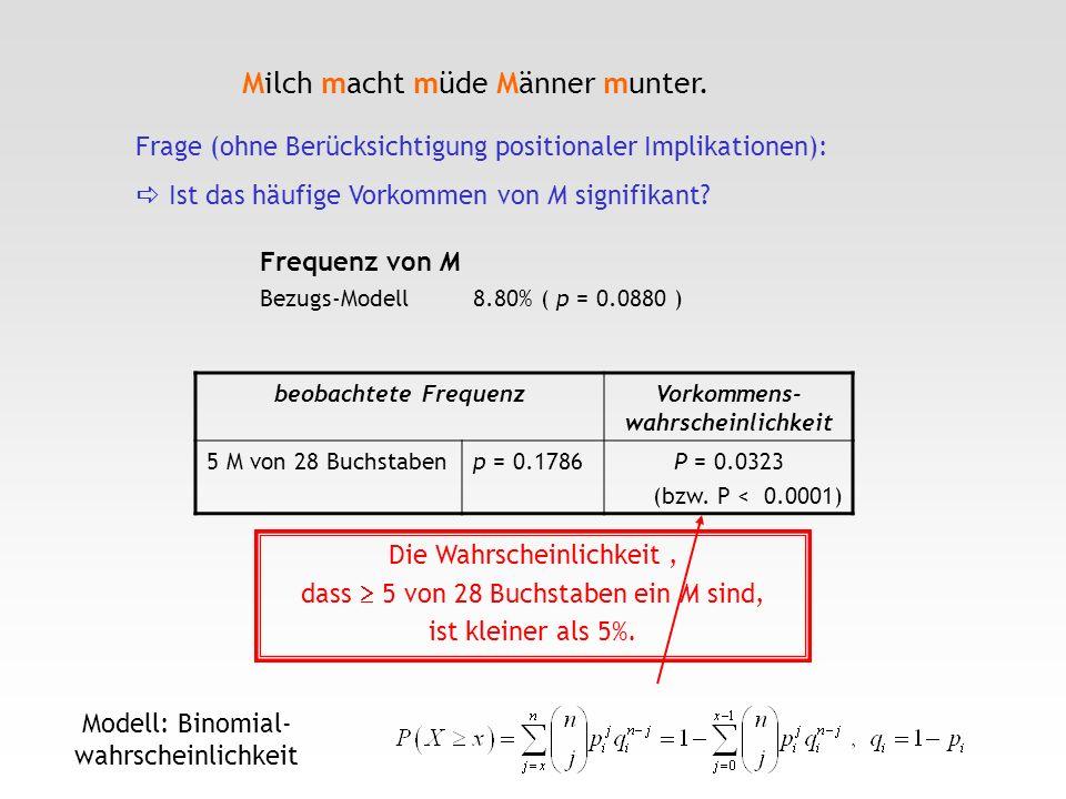 Milch macht müde Männer munter. beobachtete FrequenzVorkommens- wahrscheinlichkeit 5 M von 28 Buchstabenp = 0.1786P = 0.0323 (bzw. P < 0.0001) Frequen