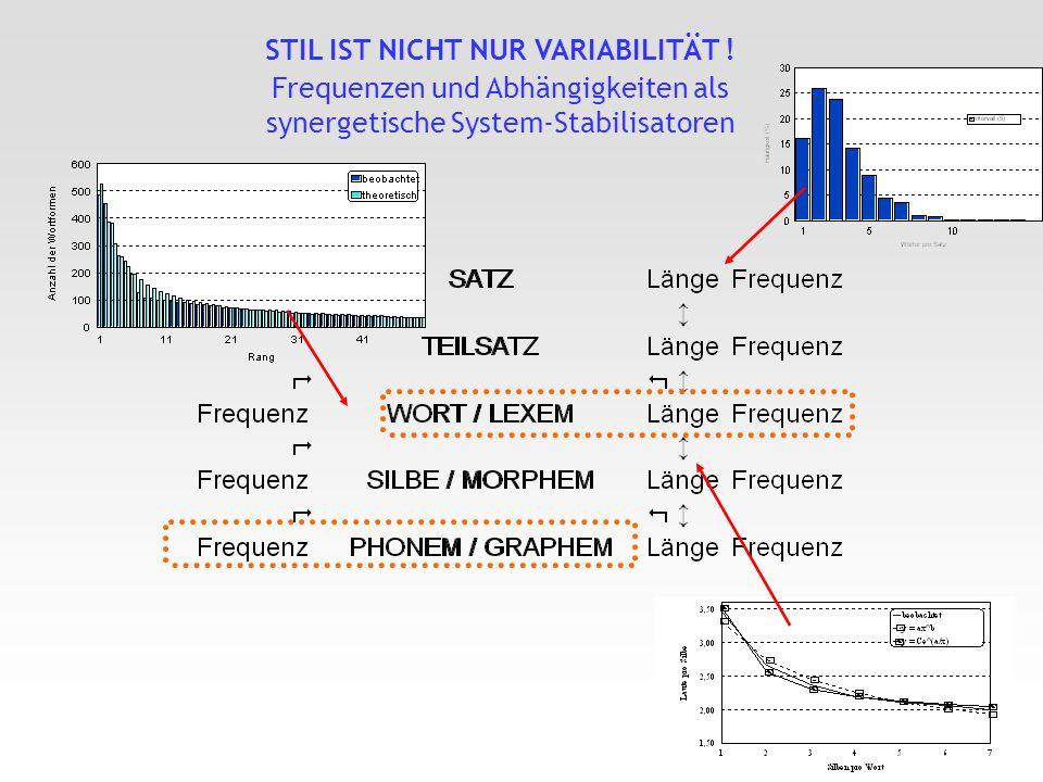 Menzerathsches Gesetz Shermansches Gesetz Zipfsches Gesetz STIL IST NICHT NUR VARIABILITÄT ! Frequenzen und Abhängigkeiten als synergetische System-St
