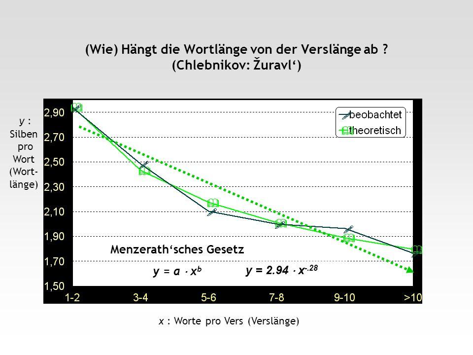 (Wie) Hängt die Wortlänge von der Verslänge ab ? (Chlebnikov: Žuravl) x : Worte pro Vers (Verslänge) y : Silben pro Wort (Wort- länge) y = 2.94 x -.28