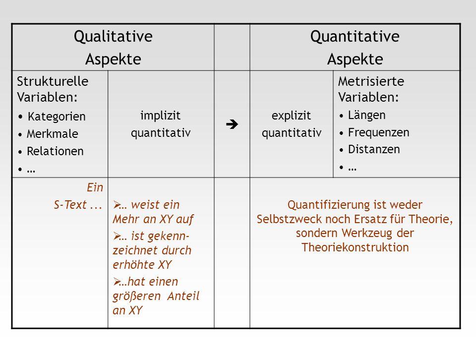 Qualitative Aspekte Quantitative Aspekte Strukturelle Variablen: Kategorien Merkmale Relationen … implizit quantitativ explizit quantitativ Metrisiert