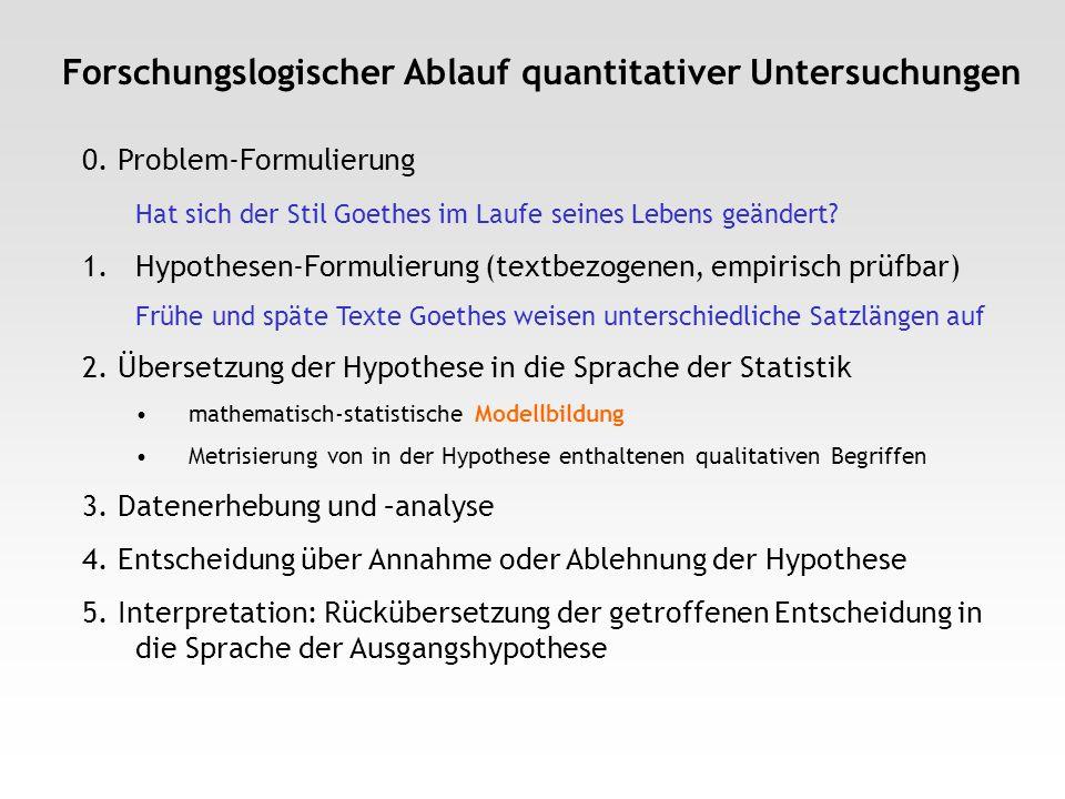 Forschungslogischer Ablauf quantitativer Untersuchungen 0. Problem-Formulierung Hat sich der Stil Goethes im Laufe seines Lebens geändert? 1.Hypothese