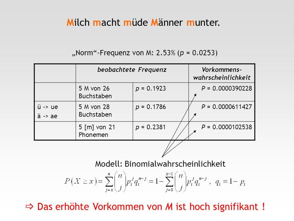 Milch macht müde Männer munter. beobachtete FrequenzVorkommens- wahrscheinlichkeit 5 M von 26 Buchstaben p = 0.1923P = 0.0000390228 ü -> ue ä -> ae 5