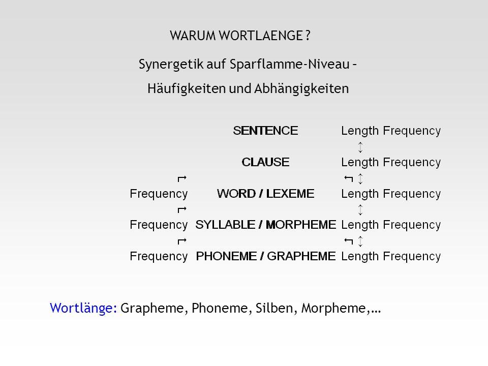 Synergetik auf Sparflamme-Niveau – Häufigkeiten und Abhängigkeiten WARUM WORTLAENGE ? Wortlänge: Grapheme, Phoneme, Silben, Morpheme,…