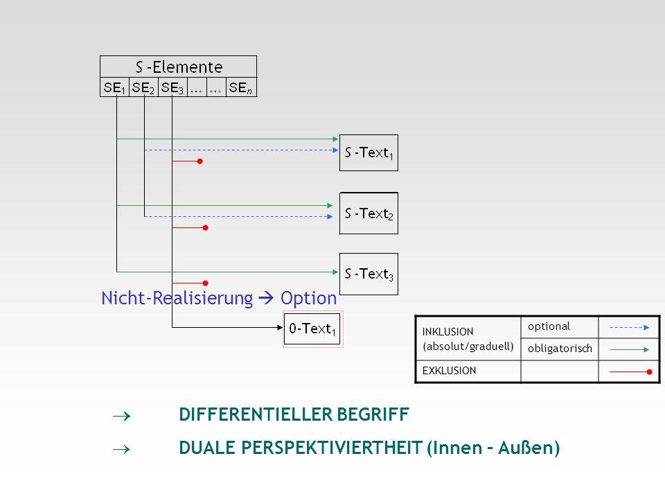 INKLUSION (absolut/graduell) optional obligatorisch EXKLUSION DIFFERENTIELLER BEGRIFF DUALE PERSPEKTIVIERTHEIT (Innen – Außen) Nicht-Realisierung Opti