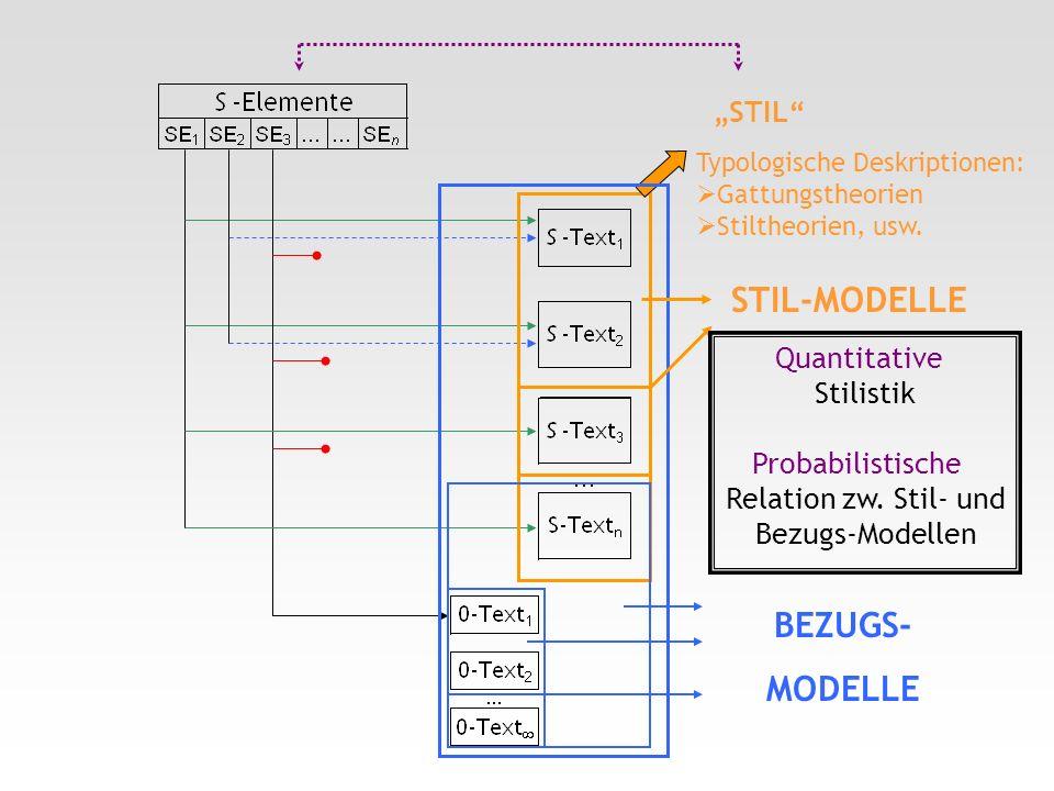 Typologische Deskriptionen: Gattungstheorien Stiltheorien, usw. BEZUGS- MODELLE STIL-MODELLE STIL Stilistik Relation zw. Stil- und Bezugs-Modellen Qua