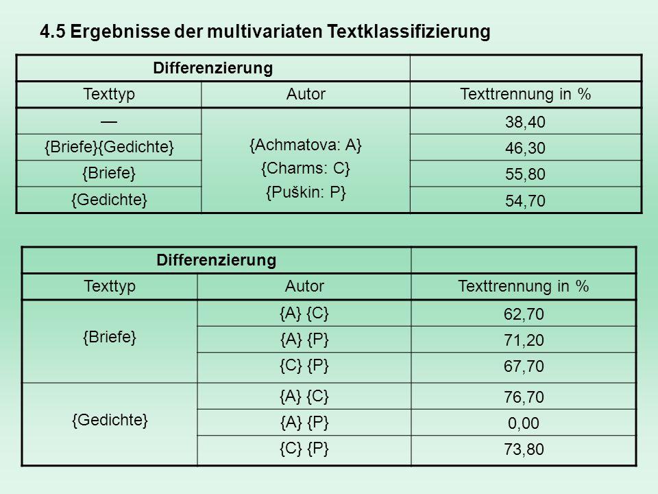 4.5 Ergebnisse der multivariaten Textklassifizierung Differenzierung TexttypAutorTexttrennung in % {Achmatova: A} {Charms: C} {Puškin: P} 38,40 {Brief