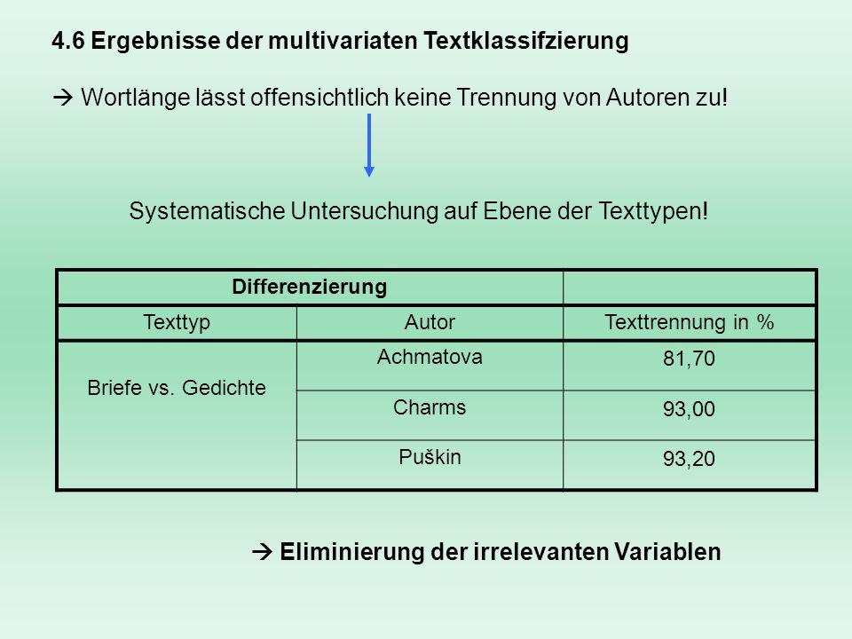 4.6 Ergebnisse der multivariaten Textklassifzierung Differenzierung TexttypAutorTexttrennung in % Briefe vs. Gedichte Achmatova81,70 Charms93,00 Puški