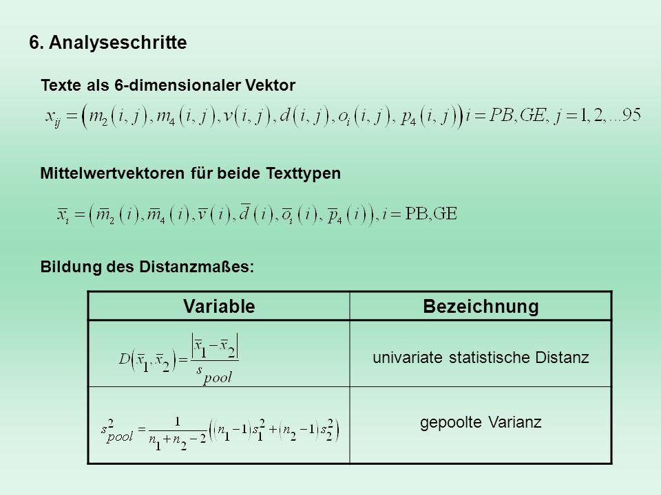 Mittelwertvektoren für beide Texttypen Texte als 6-dimensionaler Vektor VariableBezeichnung univariate statistische Distanz gepoolte Varianz Bildung d