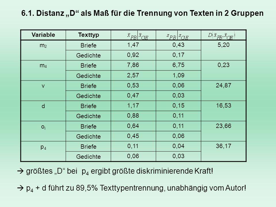 6.1. Distanz D als Maß für die Trennung von Texten in 2 Gruppen VariableTexttyp m2m2 Briefe1,470,435,20 Gedichte0,920,17 m4m4 Briefe7,866,750,23 Gedic