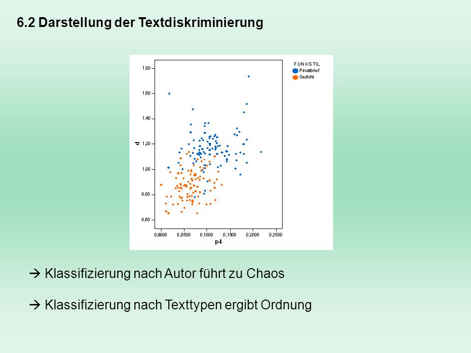 6.2 Darstellung der Textdiskriminierung Klassifizierung nach Autor führt zu Chaos Klassifizierung nach Texttypen ergibt Ordnung