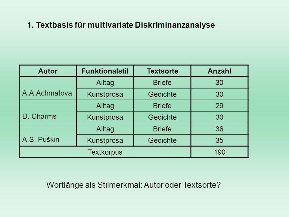 1. Textbasis für multivariate Diskriminanzanalyse AutorFunktionalstilTextsorteAnzahl A.A.Achmatova AlltagBriefe30 KunstprosaGedichte30 D. Charms Allta