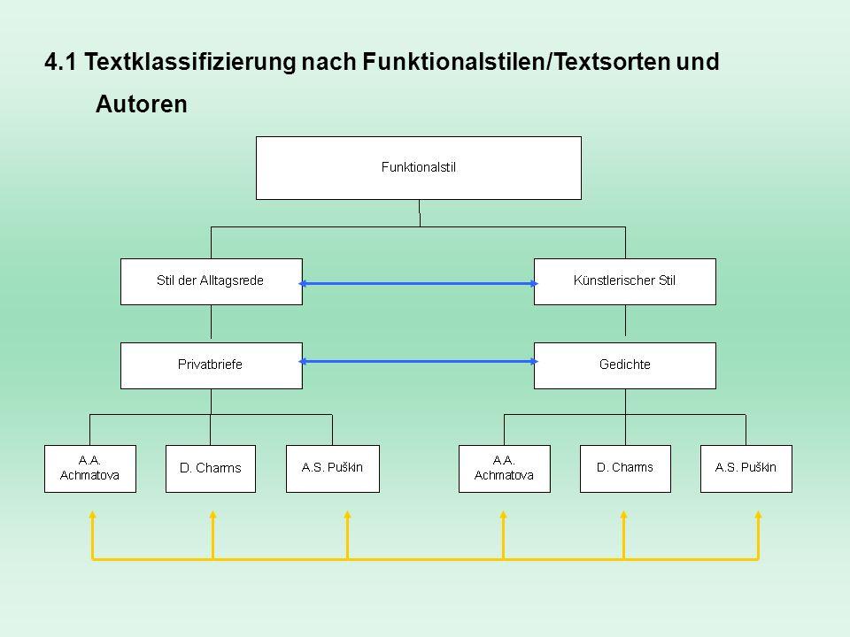 minimales Set an Variablen für Textdiskriminierung Textlänge als Faktor a-priori ausgeschlossen Wortlänge durch die Textsorte/Funktionalstil determiniert Allgemeine Problematik der Wortlänge bei Autoren-Attribution 7.