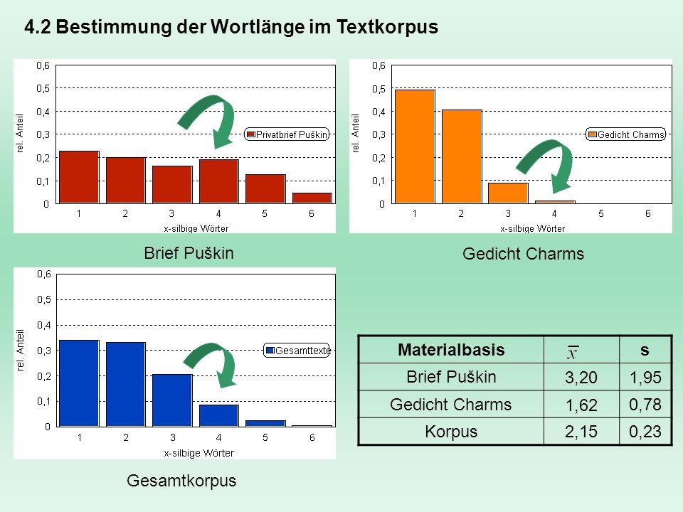 4.3 Warum Konzentration auf Wortlänge.