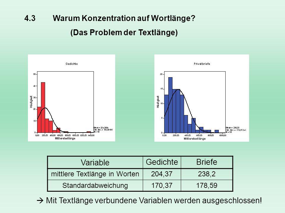 4.3 Warum Konzentration auf Wortlänge? (Das Problem der Textlänge) VariableGedichteBriefe mittlere Textlänge in Worten204,37238,2 Standardabweichung17