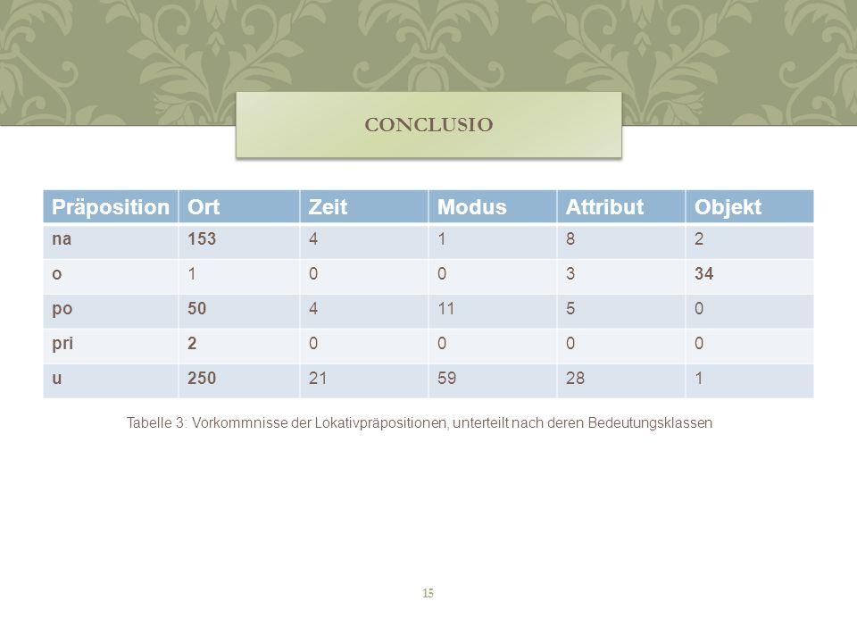 PräpositionOrtZeitModusAttributObjekt na1534182 o100334 po5041150 pri20000 u2502159281 CONCLUSIO Tabelle 3: Vorkommnisse der Lokativpräpositionen, unt