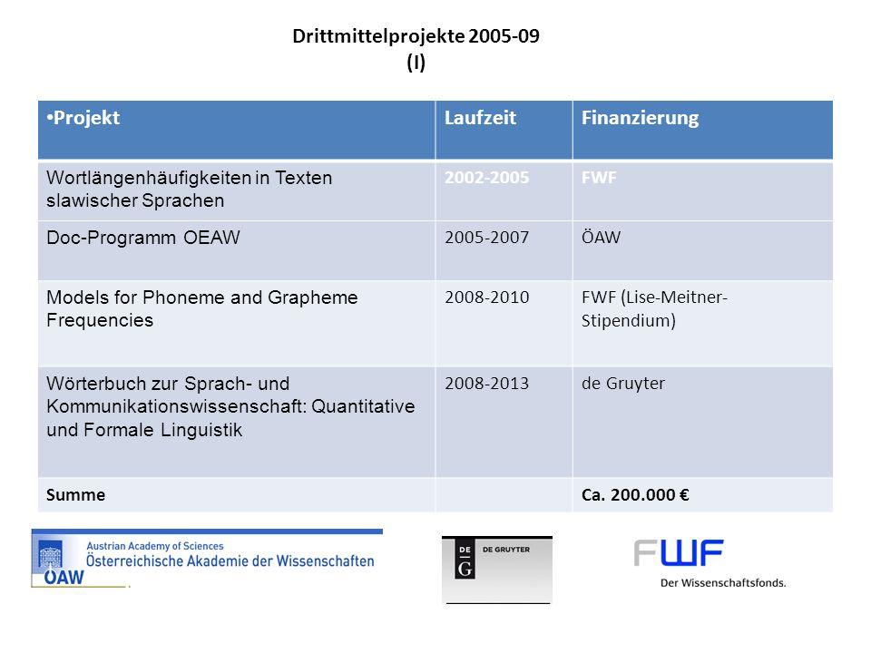 ProjektLaufzeitFinanzierung Wortlängenhäufigkeiten in Texten slawischer Sprachen 2002-2005FWF Doc-Programm OEAW 2005-2007ÖAW Models for Phoneme and Gr